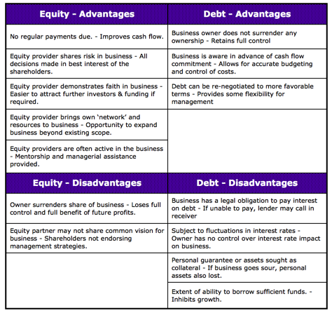 equity-vs-debt